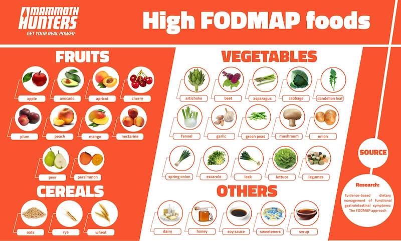 FODMAP Alimentos
